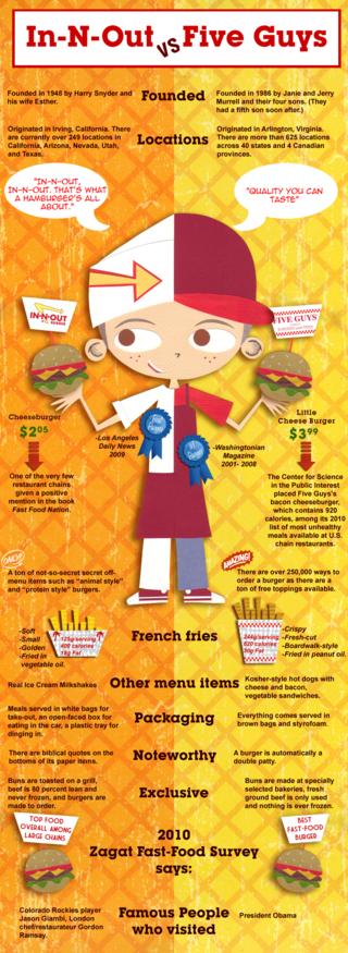 Burger wars blog